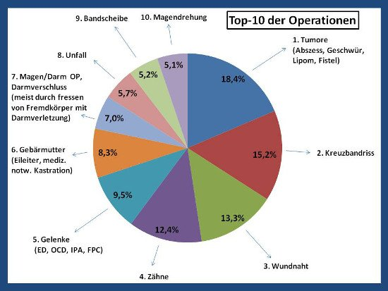 Top 10 der Operationen