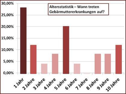 Gebärmutter Statistik